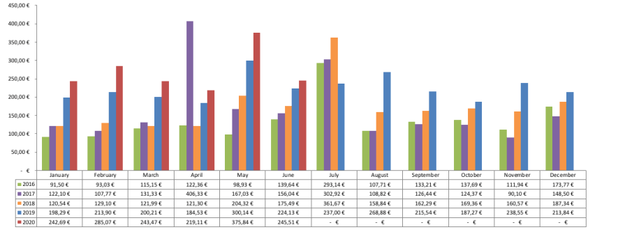 Dividenden Chart 2020 - Passives Einkommen mit Dividenden
