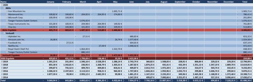 Käufe und Verkäufe Übersicht 2020 - Passives Einkommen mit Dividenden