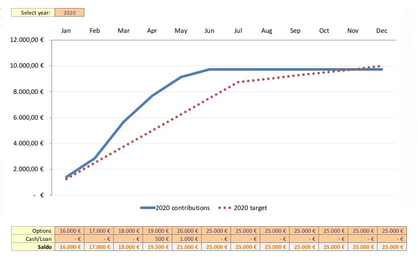 Zielsetzung neues Kapital 2020 - Passives Einkommen mit Dividenden