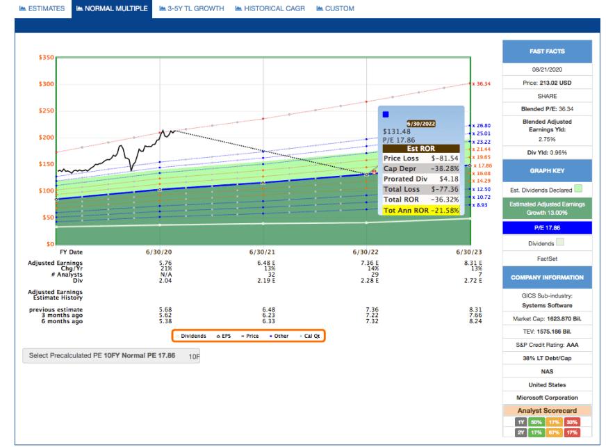Fastgraphs Estimates MSFT - 24.08.2020 - Kauf von Microsoft