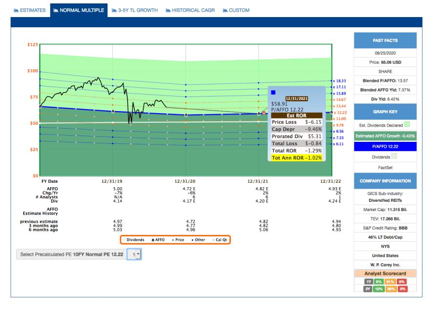 Fastgraphs Chart Estimates - 26.09.2020 - Kauf von W. P. Carey