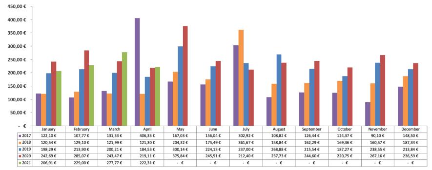 Dividenden Chart 2021 - Passives Einkommen mit Dividenden