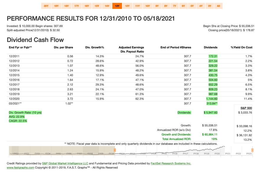 Fastgraphs CARG TXN - 19.05.2021 - Kauf von Texas Instruments