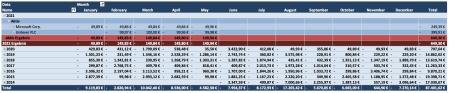 Käufe und Verkäufe Übersicht 2021 - Passives Einkommen mit Dividenden