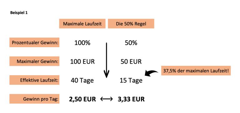 Infografik 2 - Die 50% Regel beim Optionshandel