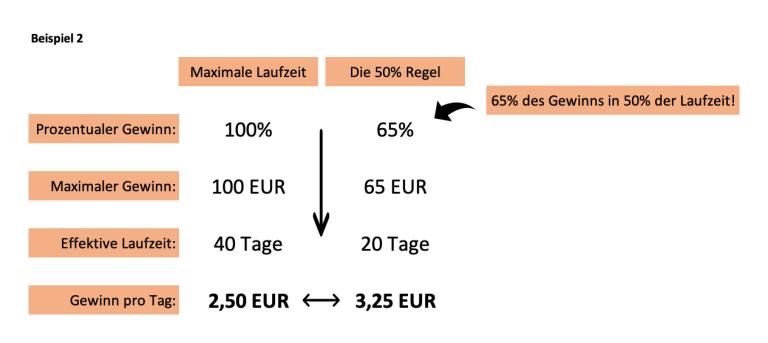 Infografik 3 - Die 50% Regel beim Optionshandel