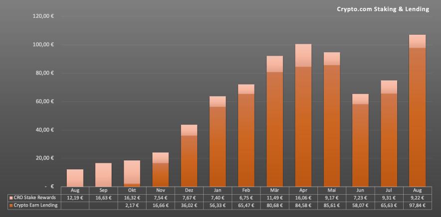 Crypto Earn Lending mit Crypto.com - Chart