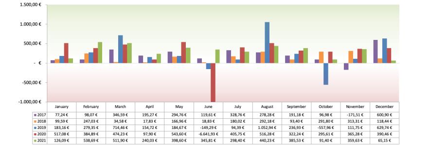 Optionsdepot & Einkommen durch den Optionshandel - Alle Optionen Chart 2021