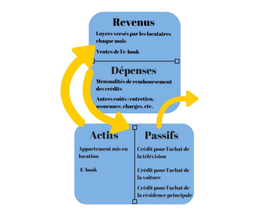 La 2ème règle du succès est de connaître ce qu'est un actif et un passif