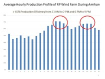 Hourly Wind Production Profile