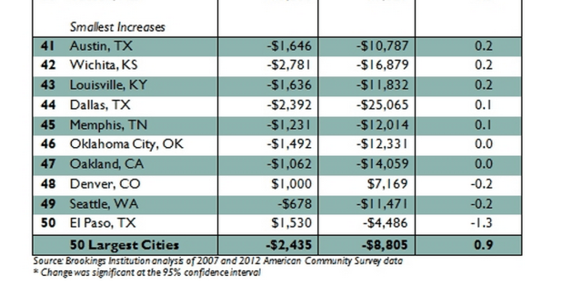 """<a href=""""http://www.brookings.edu/research/papers/2014/02/cities-unequal-berube"""">Courtesy of the Brookings Institution</a>"""
