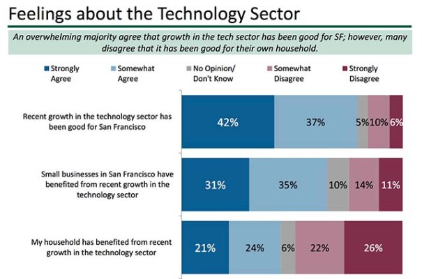 By EMC Research for the Bay Area Council