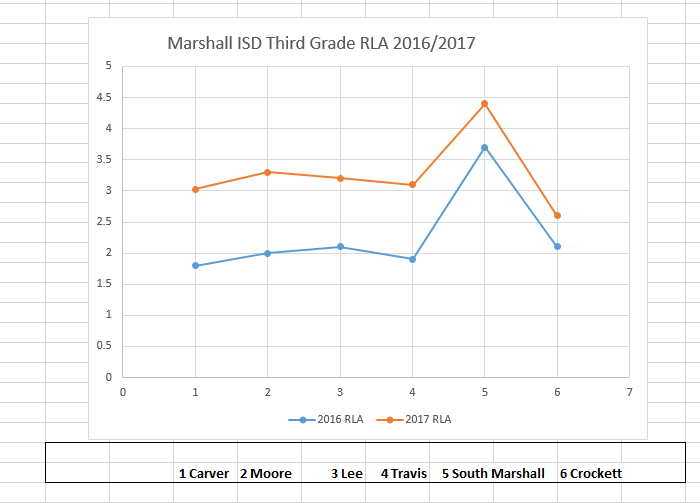 2017-ReadtoRide-RLA-Numbers-Mission Marshall and Marshall ISD
