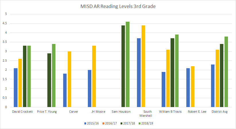 District Wide AR Levels