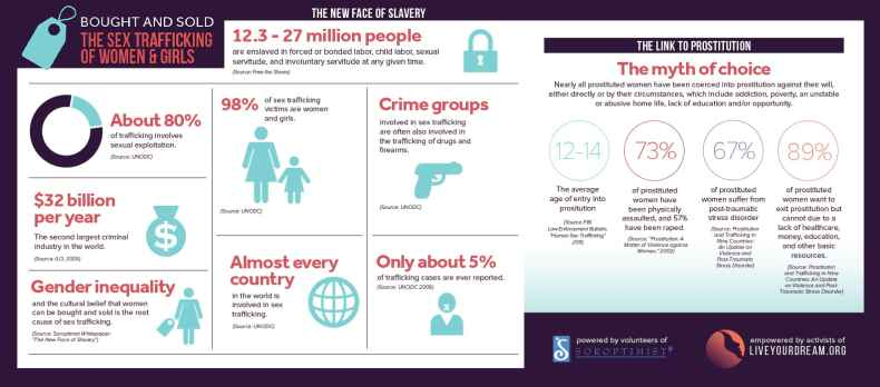 Sex Trafficking of Women and Girls infographic