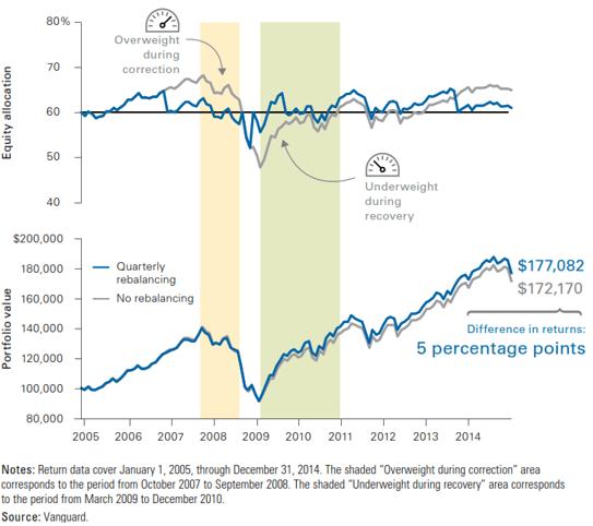 What is portfolio rebalancing? Mission Wealth4