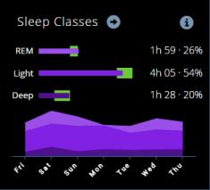 Sleep Classes Emfit QS
