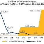 Theaters Self-Sacrifice To Boost Gore's Inconvenient Sequel