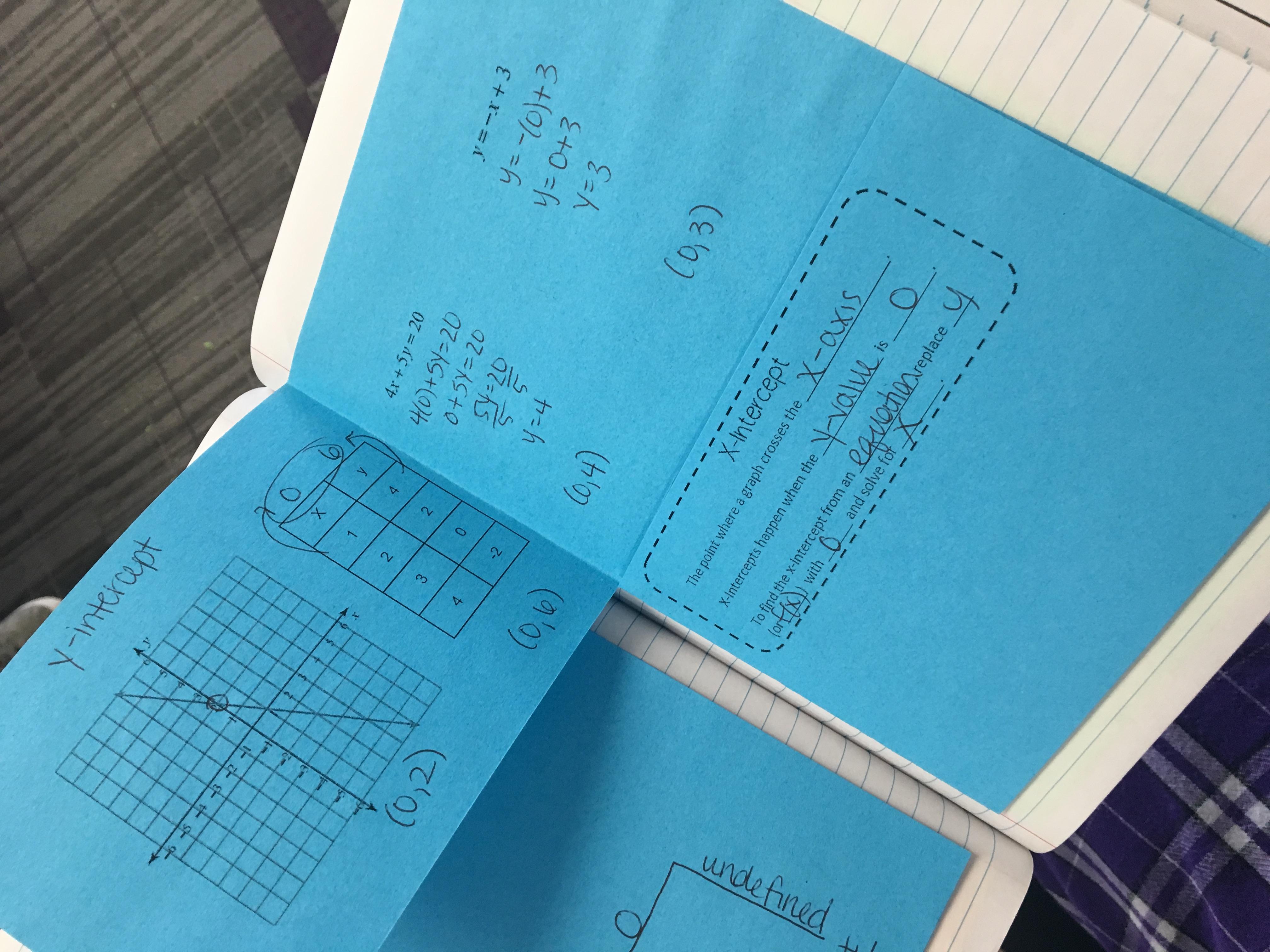 Algebra 1 Unit 2 Interactive Notebooks Revised Writing