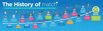 The History of Match