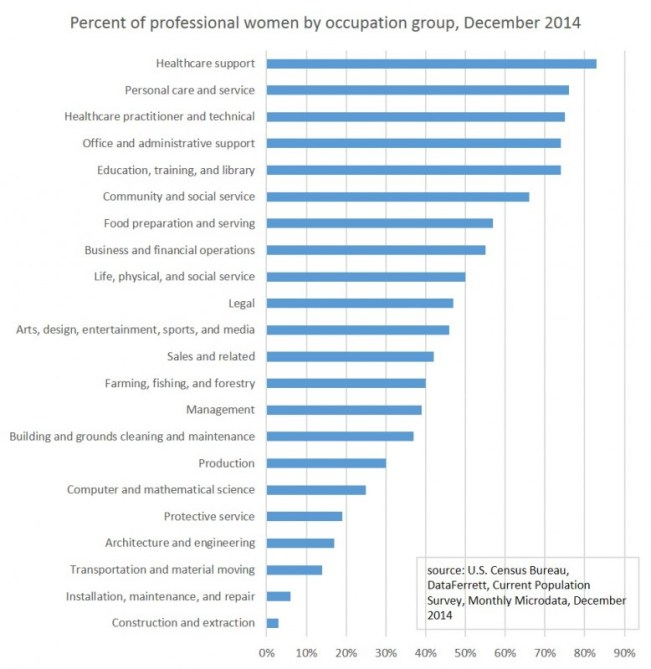 Male-Dominated Industry statistics