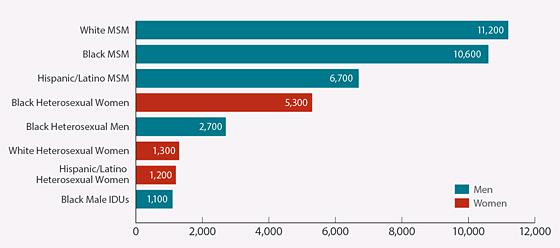 chart courtesy of CDC.gov
