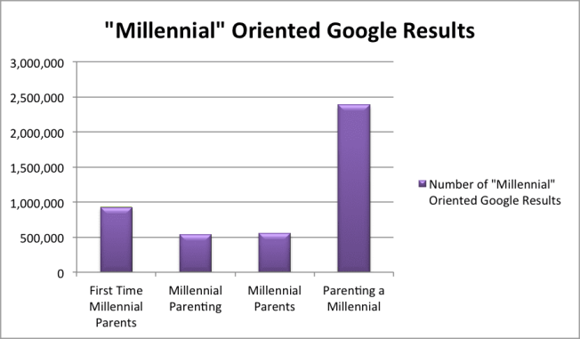 millennial parent google results