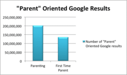 millennial parent research
