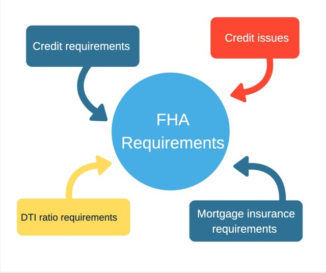 Fha Home Loan Requirements Usa Mortgage