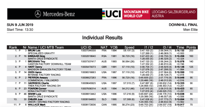Leogang World Cup 2019 Results