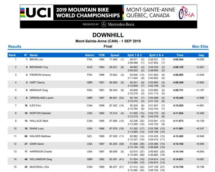 2019 DH World Champs Results: Mont Sainte Anne