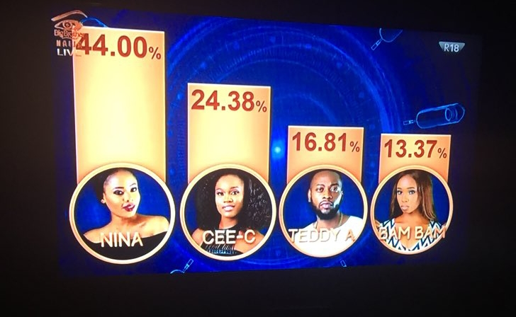 Controversies trail BBNaija Sunday eviction result