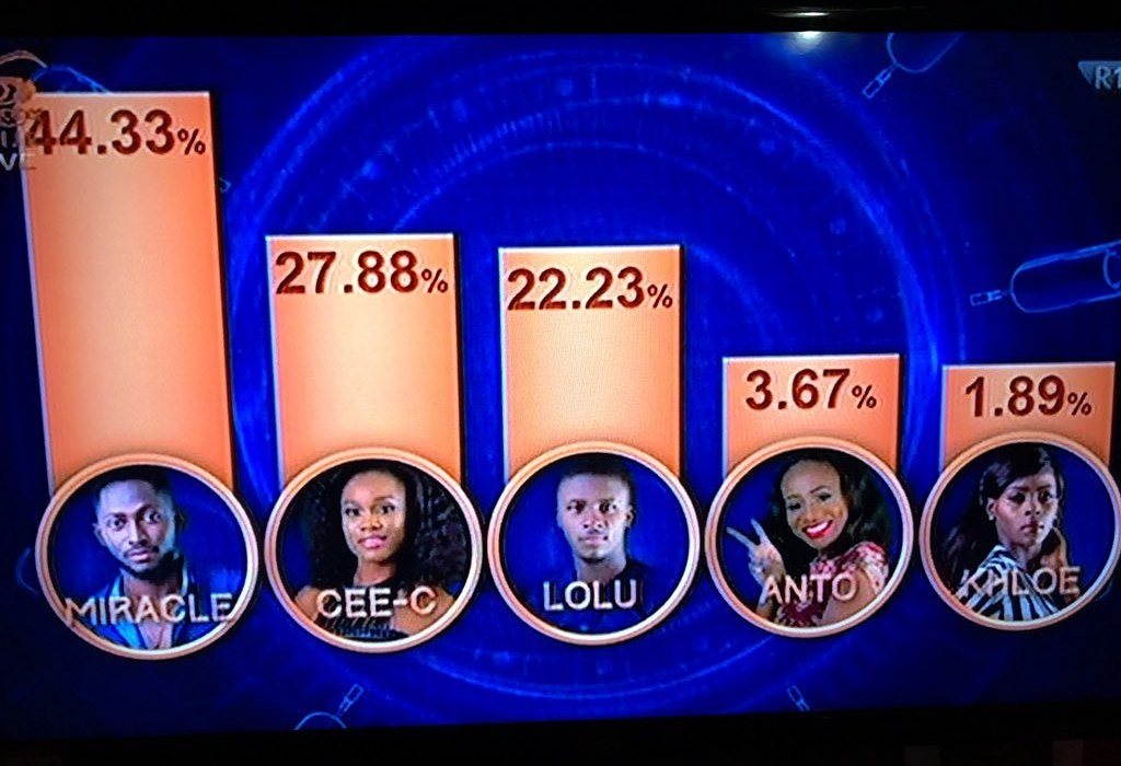 #BBNaija See how Nigerians voted for housemates this week