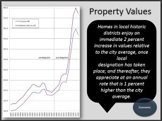 Slide 17, Historic Preservation and Economic Development Recent Lessens from Home and Abroad. by Donovan Rypkema, Place Economics, Washington D.C. Presented April 26-27, 2012