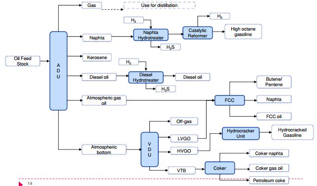 Possible configuration for mini oil refinery