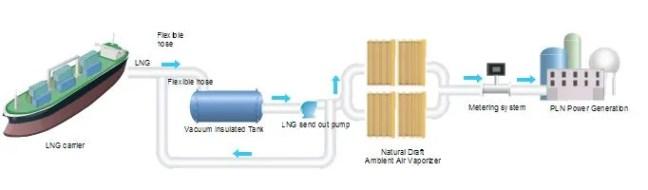 Small LNG Regasification