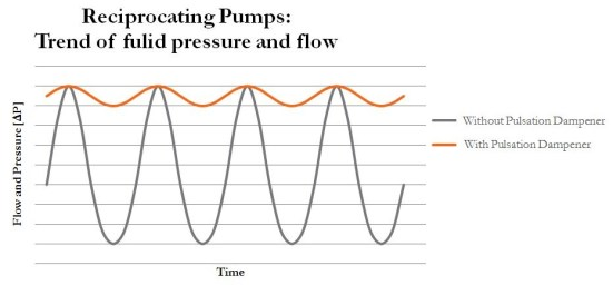 cause and effect of cavitation In this condition, separation of flow increases which causes vortex formation and local pressure drop and eventually the formation of vapor bubbles starts keywords—cavitation, centrifugal pump, recirculation, vapor bubble i introduction t recent decades cavitation and the effects of it on hydraulic design of pumps.