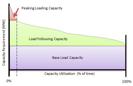 Load duration curve