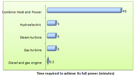 Time required to achieve full capacity of power plant
