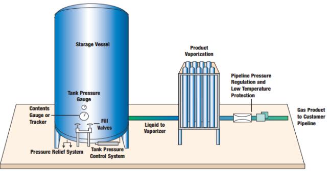 Nitrogen Gas Supply System