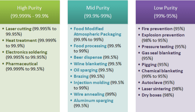 Required nitrogen purity based on its application