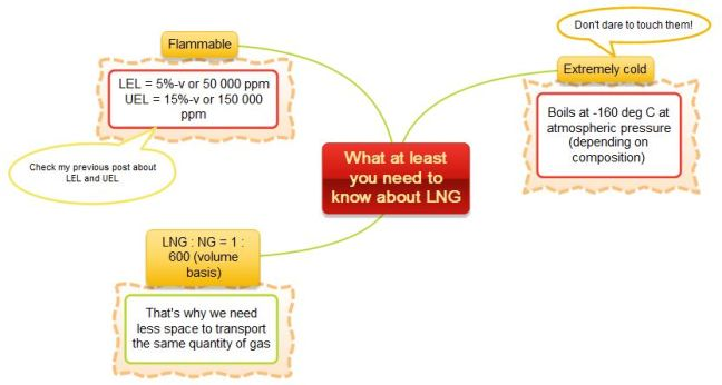 lng-basic-properties