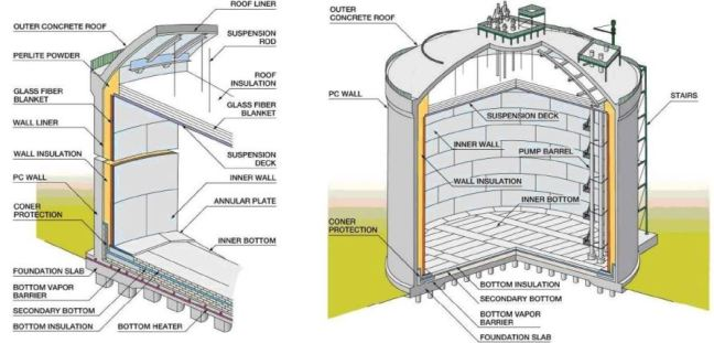 Full containment flat bottom LNG storage tank part 3