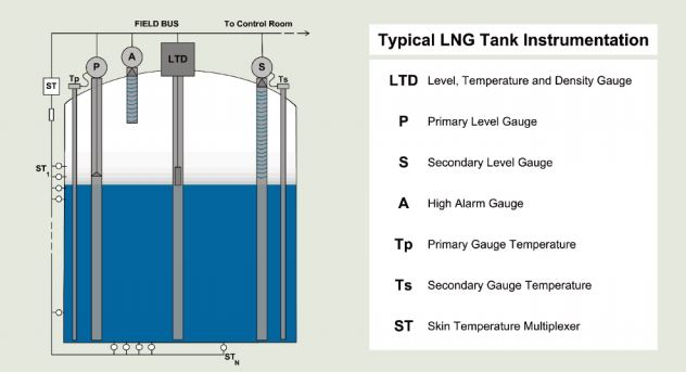 Typical LNG tank instrumentation