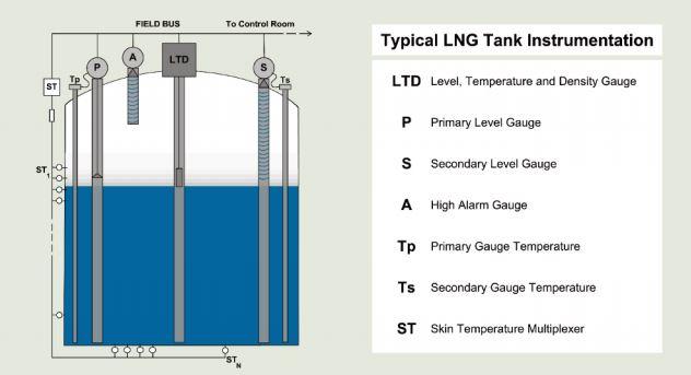 Typical LNG tank instrumentation