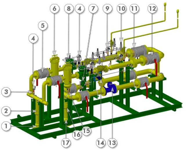 Example metering and regulation stations