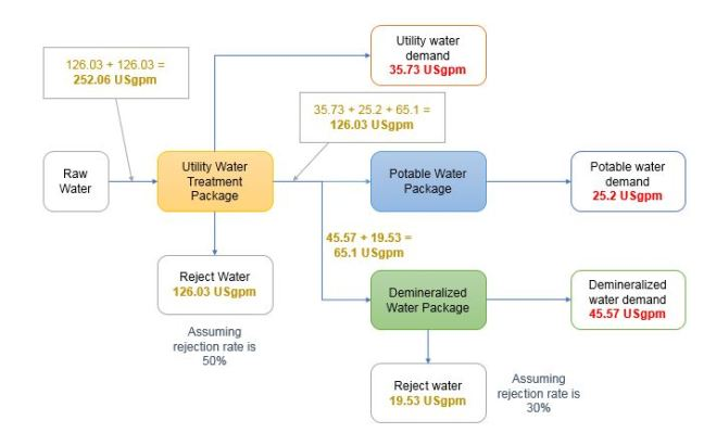 Water Treatment Plant Capacity Calculation