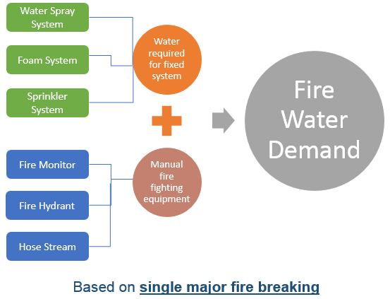 Fire Water Pump Capacity Calculation Part 1 - Fire Zones Determination