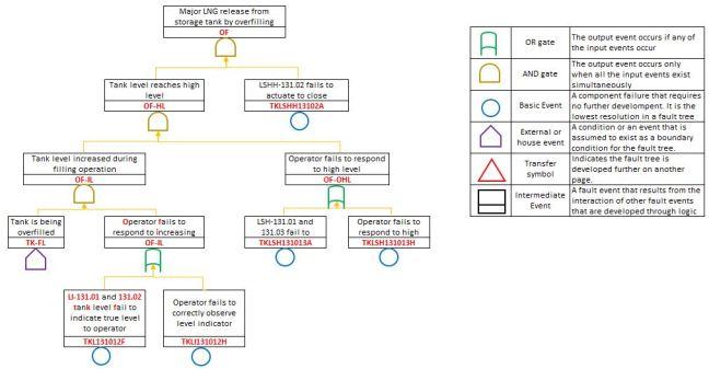 LNG tank overfilling mechanism