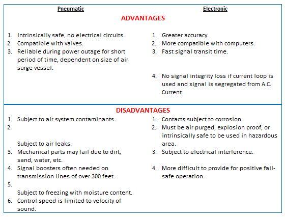 Pneumatic control Electric control Comparison